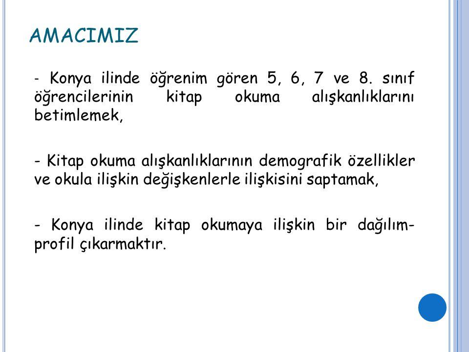 AMACIMIZ - Konya ilinde öğrenim gören 5, 6, 7 ve 8. sınıf öğrencilerinin kitap okuma alışkanlıklarını betimlemek, - Kitap okuma alışkanlıklarının demo