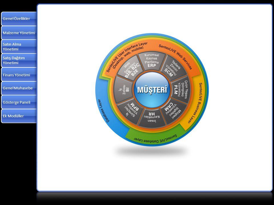 Malzeme Yönetimi Satın Alma Yönetimi Satış Dağıtım Yönetimi Finans Yönetimi Genel Muhasebe Gösterge Paneli Ek Modüller Genel Özellikler