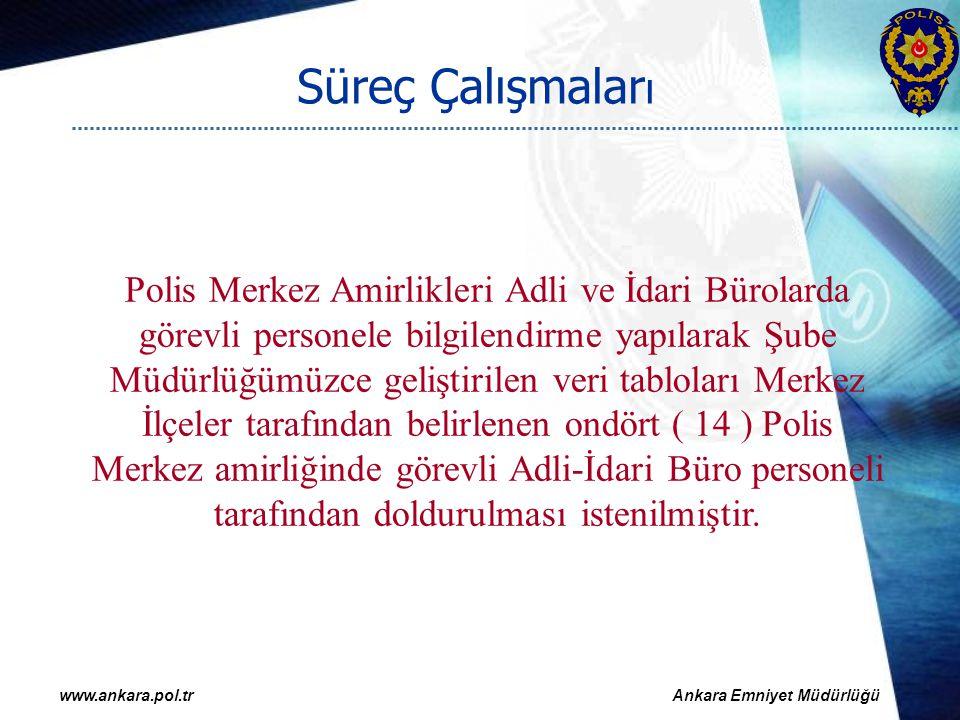 www.ankara.pol.trAnkara Emniyet Müdürlüğü Süreç Çalışmalar ı Polis Merkez Amirlikleri Adli ve İdari Bürolarda görevli personele bilgilendirme yapılara