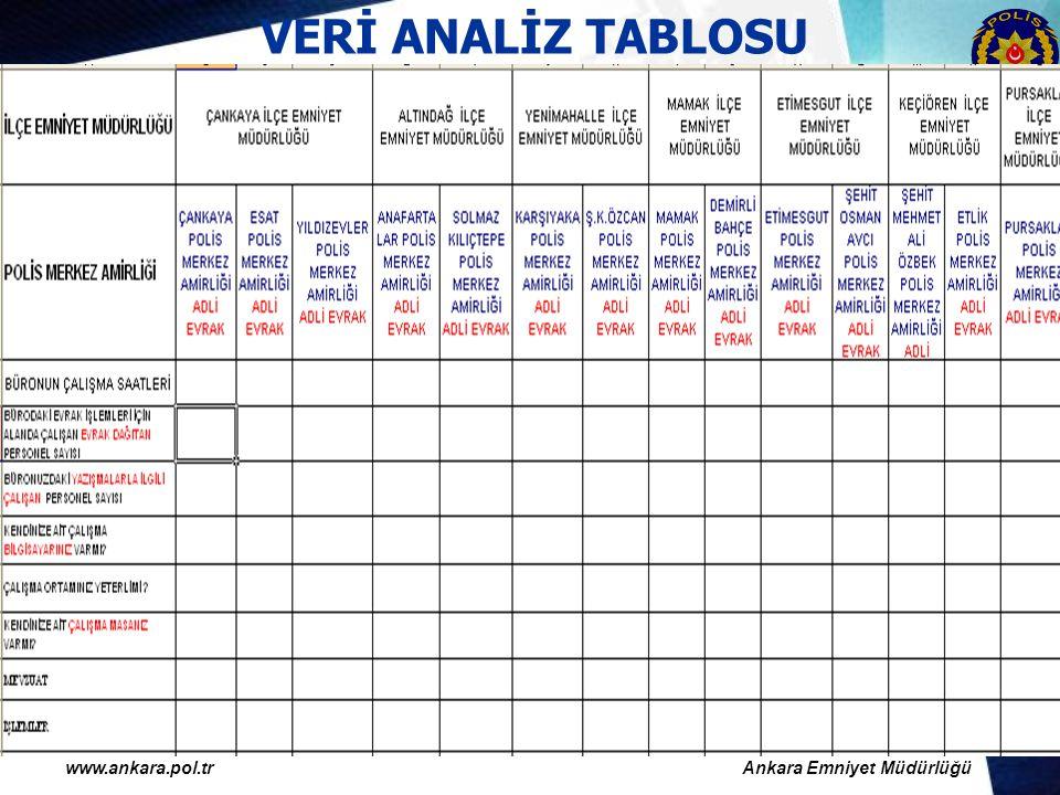 www.ankara.pol.trAnkara Emniyet Müdürlüğü VERİ ANALİZ TABLOSU