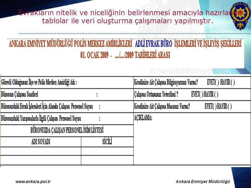 www.ankara.pol.trAnkara Emniyet Müdürlüğü Evrakların nitelik ve niceliğinin belirlenmesi amacıyla hazırlanan tablolar ile veri oluşturma çalışmaları y