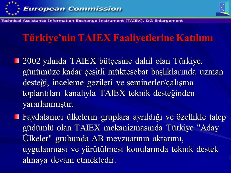 Türkiye'nin TAIEX Faaliyetlerine Katılımı 2002 yılında TAIEX bütçesine dahil olan Türkiye, günümüze kadar çeşitli müktesebat başlıklarında uzman deste