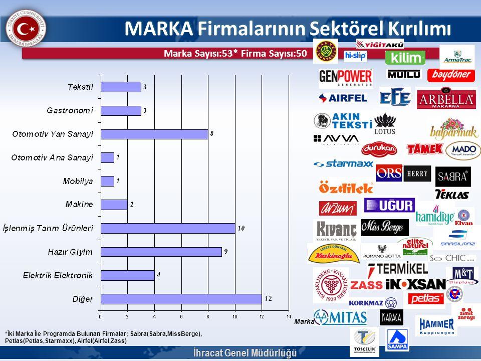MARKA Firmalarının Sektörel Kırılımı İhracat Genel Müdürlüğü Marka Sayısı Marka Sayısı:53* Firma Sayısı:50 *İki Marka İle Programda Bulunan Firmalar;