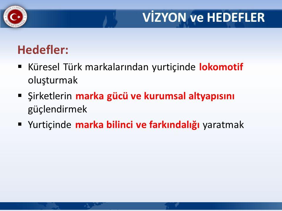 Hedefler:  Küresel Türk markalarından yurtiçinde lokomotif oluşturmak  Şirketlerin marka gücü ve kurumsal altyapısını güçlendirmek  Yurtiçinde mark