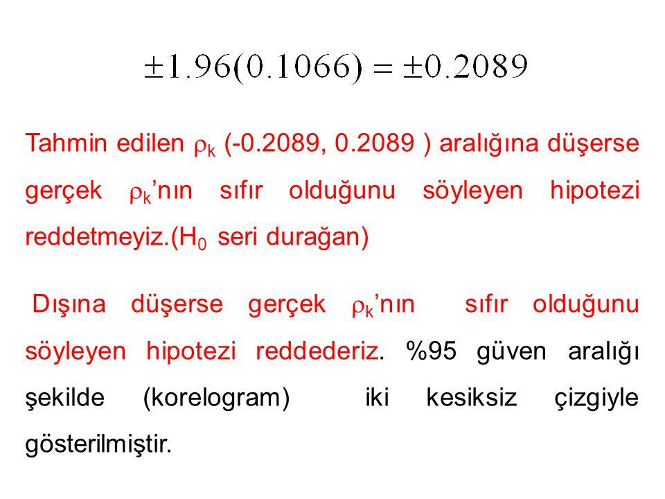 Tahmin edilen  k (-0.2089, 0.2089 ) aralığına düşerse gerçek  k 'nın sıfır olduğunu söyleyen hipotezi reddetmeyiz.(H 0 seri durağan) Dışına düşerse gerçek  k 'nın sıfır olduğunu söyleyen hipotezi reddederiz.