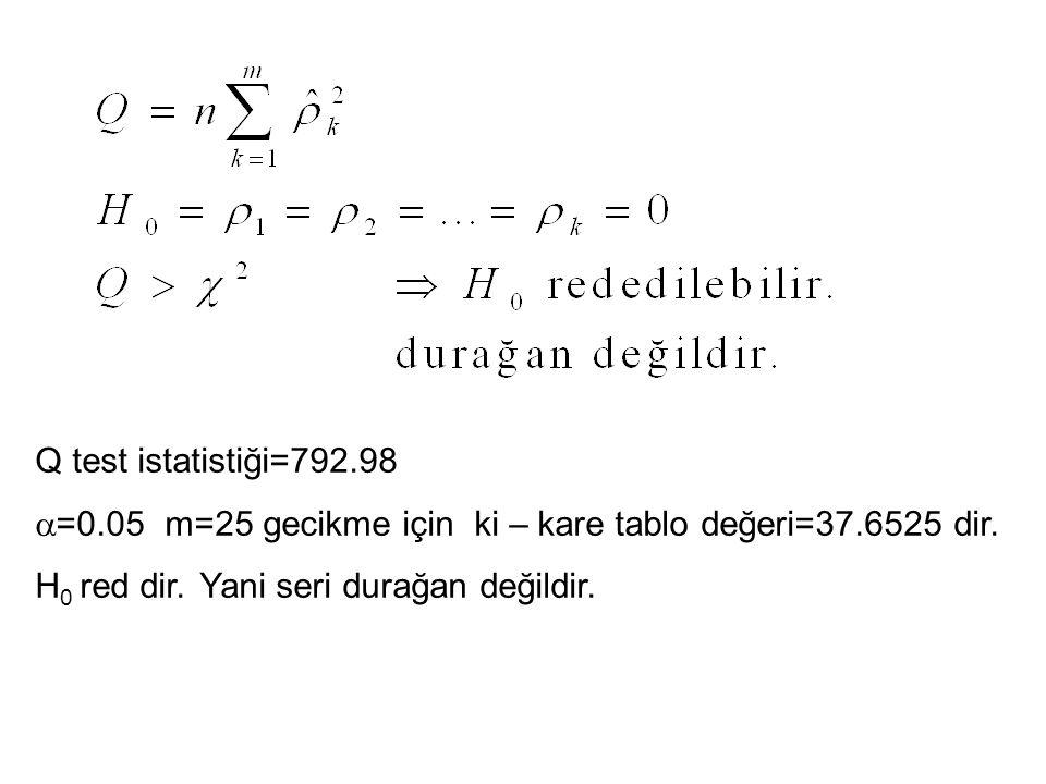 Q test istatistiği=792.98  =0.05 m=25 gecikme için ki – kare tablo değeri=37.6525 dir.