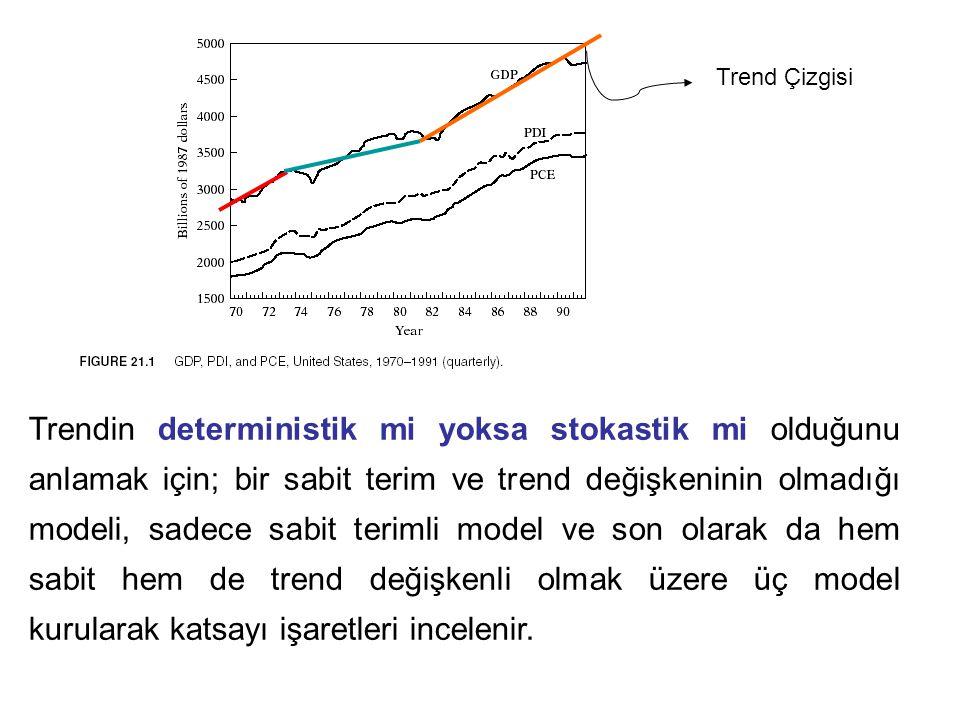 Trend Çizgisi Trendin deterministik mi yoksa stokastik mi olduğunu anlamak için; bir sabit terim ve trend değişkeninin olmadığı modeli, sadece sabit terimli model ve son olarak da hem sabit hem de trend değişkenli olmak üzere üç model kurularak katsayı işaretleri incelenir.