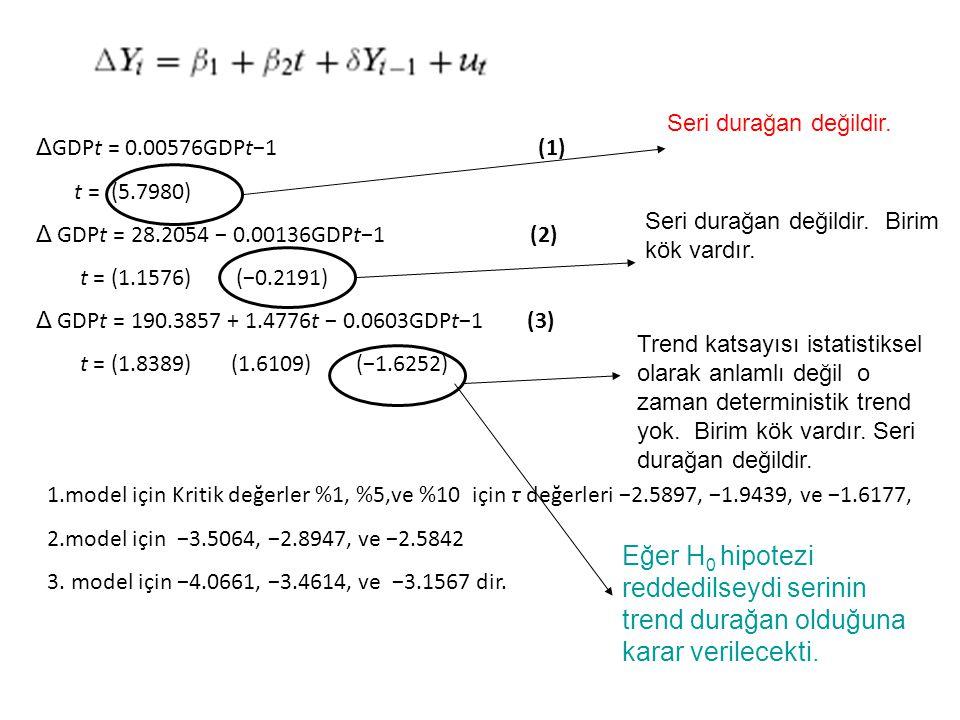 Δ GDPt = 0.00576GDPt−1 (1) t = (5.7980) Δ GDPt = 28.2054 − 0.00136GDPt−1 (2) t = (1.1576) (−0.2191) Δ GDPt = 190.3857 + 1.4776t − 0.0603GDPt−1 (3) t = (1.8389) (1.6109) (−1.6252) 1.model için Kritik değerler %1, %5,ve %10 için τ değerleri −2.5897, −1.9439, ve −1.6177, 2.model için −3.5064, −2.8947, ve −2.5842 3.