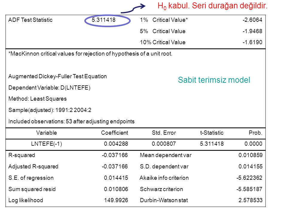 ADF Test Statistic 5.311418 1% Critical Value*-2.6064 5% Critical Value-1.9468 10% Critical Value-1.6190 *MacKinnon critical values for rejection of hypothesis of a unit root.