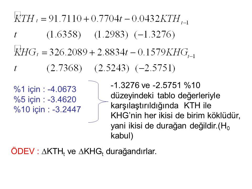 %1 için : -4.0673 %5 için : -3.4620 %10 için : -3.2447 -1.3276 ve -2.5751 %10 düzeyindeki tablo değerleriyle karşılaştırıldığında KTH ile KHG'nin her ikisi de birim köklüdür, yani ikisi de durağan değildir.(H 0 kabul) ÖDEV : ∆KTH t ve ∆KHG t durağandırlar.