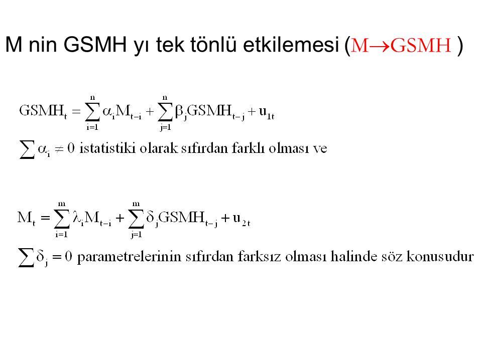 M nin GSMH yı tek tönlü etkilemesi ( M  GSMH )