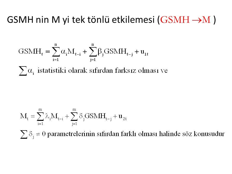 GSMH nin M yi tek tönlü etkilemesi ( GSMH  M )