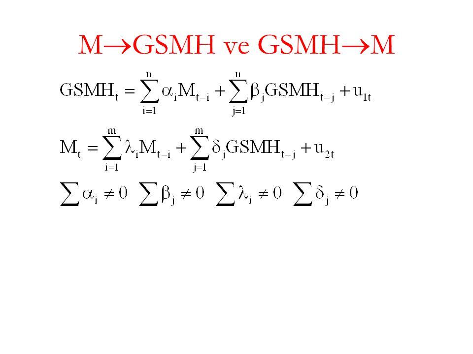 M  GSMH ve GSMH  M
