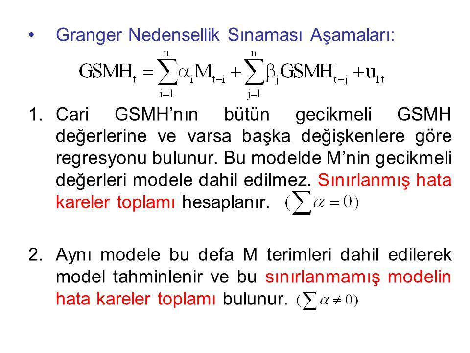 •Granger Nedensellik Sınaması Aşamaları: 1.Cari GSMH'nın bütün gecikmeli GSMH değerlerine ve varsa başka değişkenlere göre regresyonu bulunur.