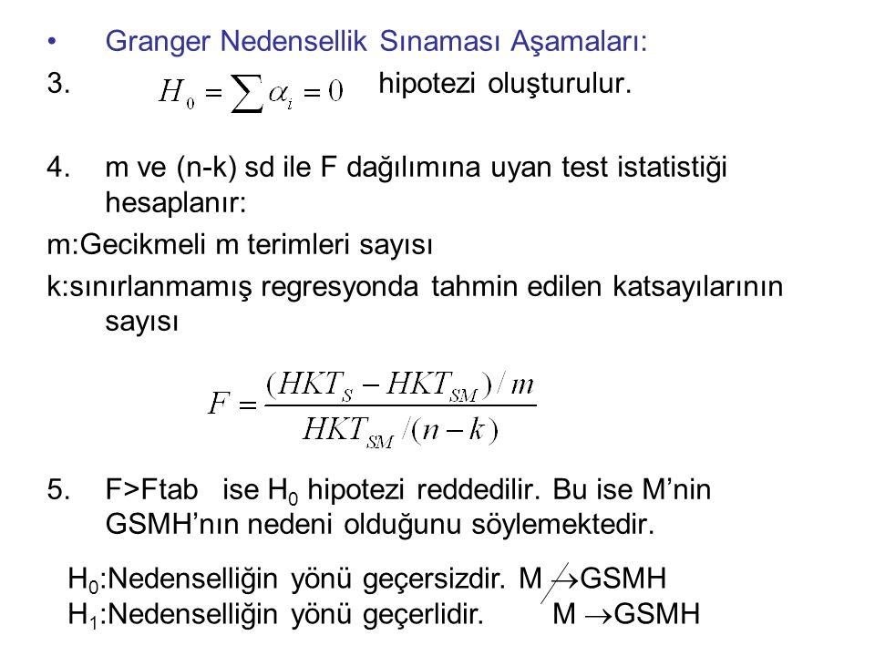 •Granger Nedensellik Sınaması Aşamaları: 3.hipotezi oluşturulur.