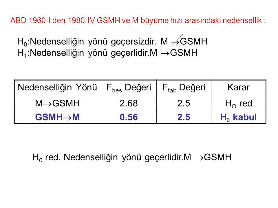ABD 1960-I den 1980-IV GSMH ve M büyüme hızı arasındaki nedensellik : Nedenselliğin YönüF hes DeğeriF tab DeğeriKarar M  GSMH 2.682.5H O red GSMH  M 0.562.5H 0 kabul H 0 :Nedenselliğin yönü geçersizdir.