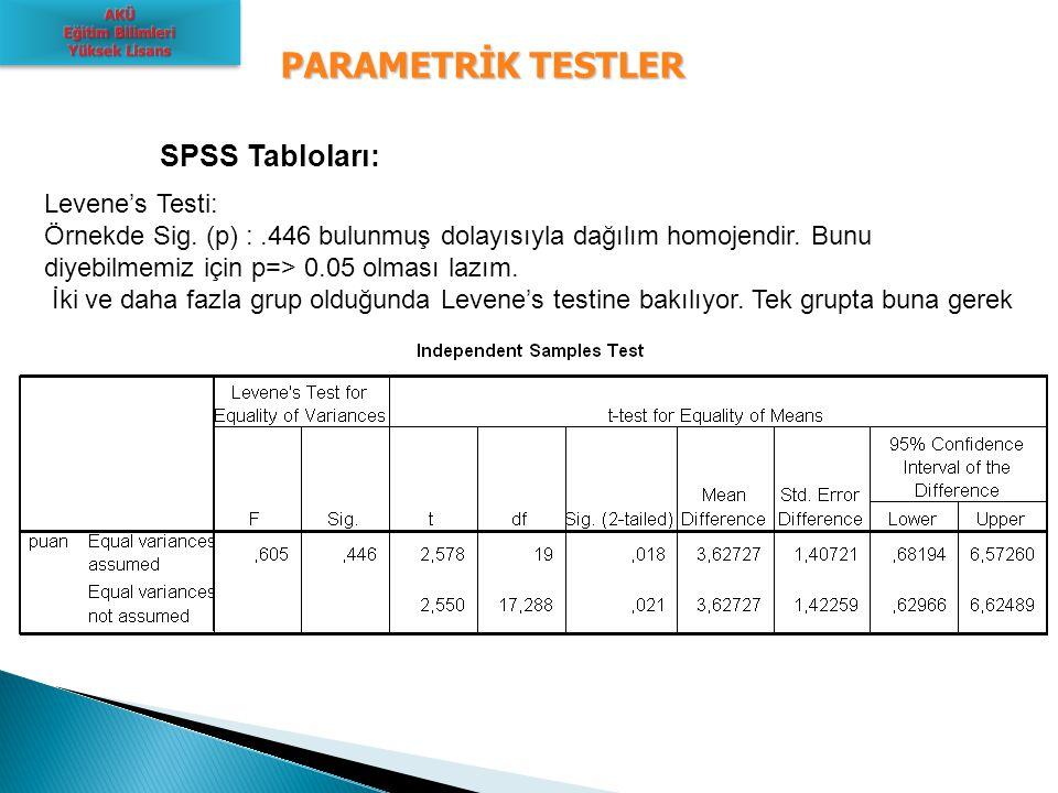 PARAMETRİK TESTLER SPSS Tabloları: Levene's Testi: Örnekde Sig. (p) :.446 bulunmuş dolayısıyla dağılım homojendir. Bunu diyebilmemiz için p=> 0.05 olm