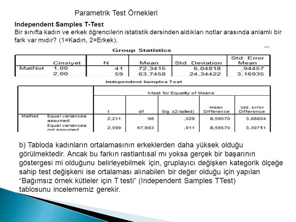 Parametrik Test Örnekleri Independent Samples T-Test Bir sınıfta kadın ve erkek öğrencilerin istatistik dersinden aldıkları notlar arasında anlamlı bi