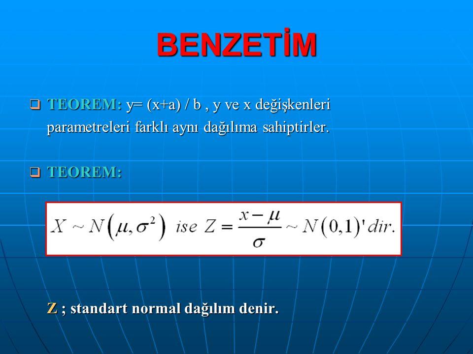 BENZETİM  TEOREM: y= (x+a) / b, y ve x değişkenleri parametreleri farklı aynı dağılıma sahiptirler.  TEOREM: Z ; standart normal dağılım denir.