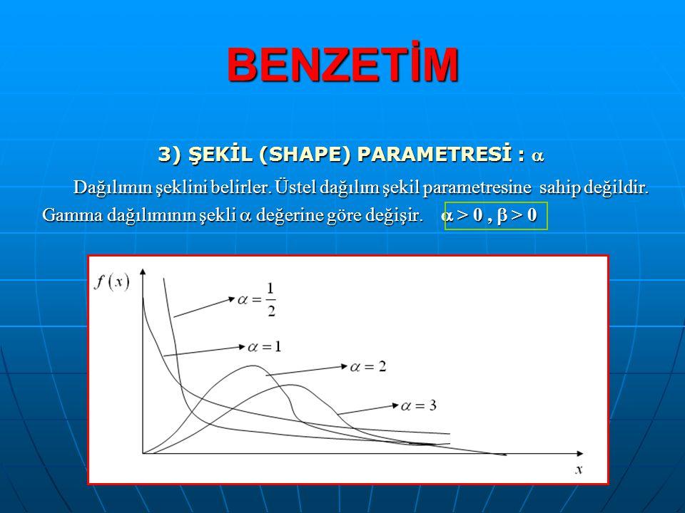 BENZETİM 3) ŞEKİL (SHAPE) PARAMETRESİ :  Dağılımın şeklini belirler. Üstel dağılım şekil parametresine sahip değildir. Dağılımın şeklini belirler. Üs