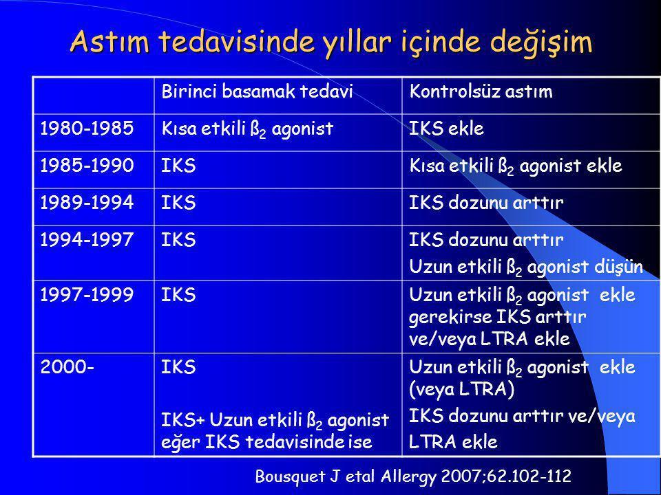 Astım tedavisinde yıllar içinde değişim Birinci basamak tedaviKontrolsüz astım 1980-1985Kısa etkili ß 2 agonistIKS ekle 1985-1990IKSKısa etkili ß 2 agonist ekle 1989-1994IKSIKS dozunu arttır 1994-1997IKSIKS dozunu arttır Uzun etkili ß 2 agonist düşün 1997-1999IKSUzun etkili ß 2 agonist ekle gerekirse IKS arttır ve/veya LTRA ekle 2000-IKS IKS+ Uzun etkili ß 2 agonist eğer IKS tedavisinde ise Uzun etkili ß 2 agonist ekle (veya LTRA) IKS dozunu arttır ve/veya LTRA ekle Bousquet J etal Allergy 2007;62.102-112