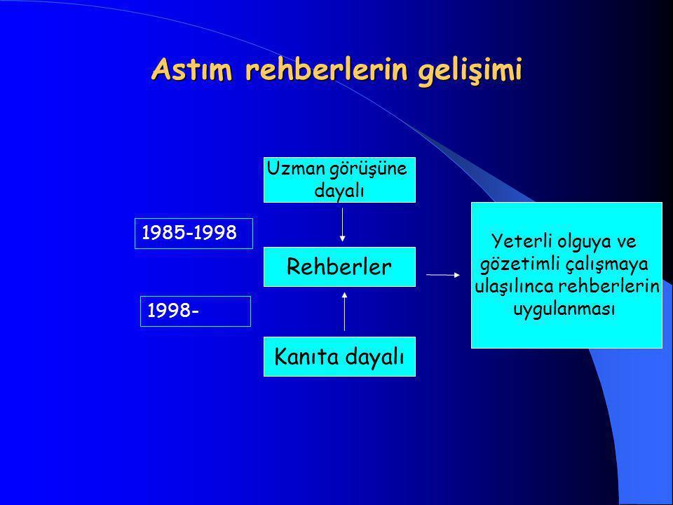 Astım rehberlerin gelişimi Rehberler Uzman görüşüne dayalı Yeterli olguya ve gözetimli çalışmaya ulaşılınca rehberlerin uygulanması Kanıta dayalı 1985