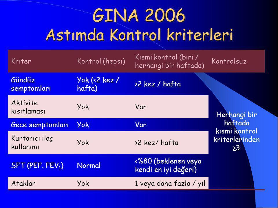 GINA 2006 Astımda Kontrol kriterleri KriterKontrol (hepsi) Kısmi kontrol (biri / herhangi bir haftada) Kontrolsüz Gündüz semptomları Yok (<2 kez / haf