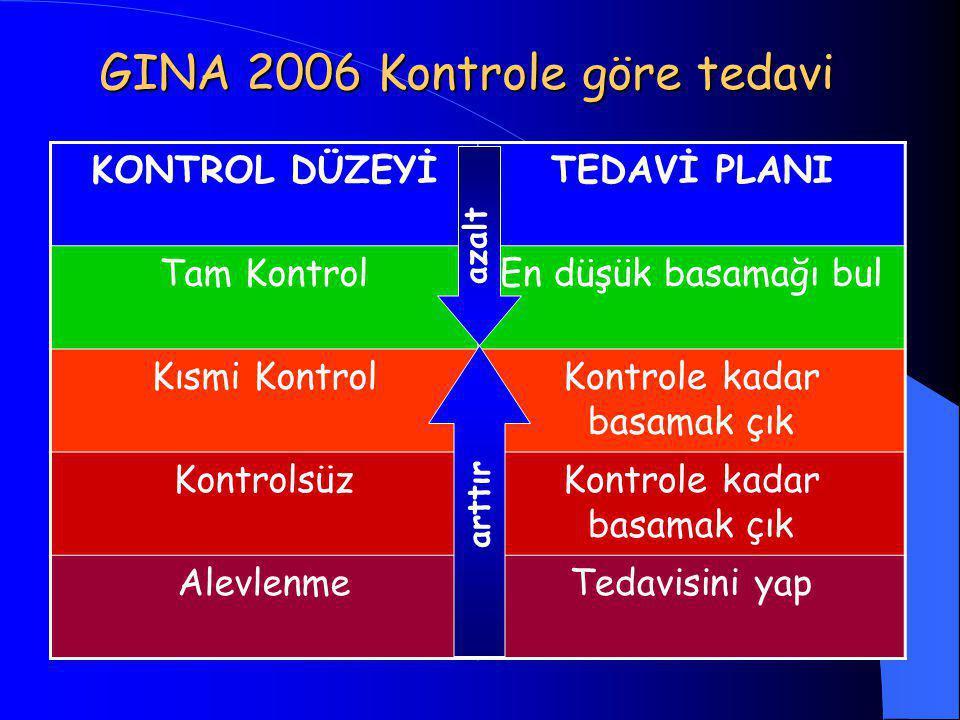 GINA 2006 Kontrole göre tedavi KONTROL DÜZEYİTEDAVİ PLANI Tam KontrolEn düşük basamağı bul Kısmi KontrolKontrole kadar basamak çık KontrolsüzKontrole kadar basamak çık AlevlenmeTedavisini yap azalt arttır