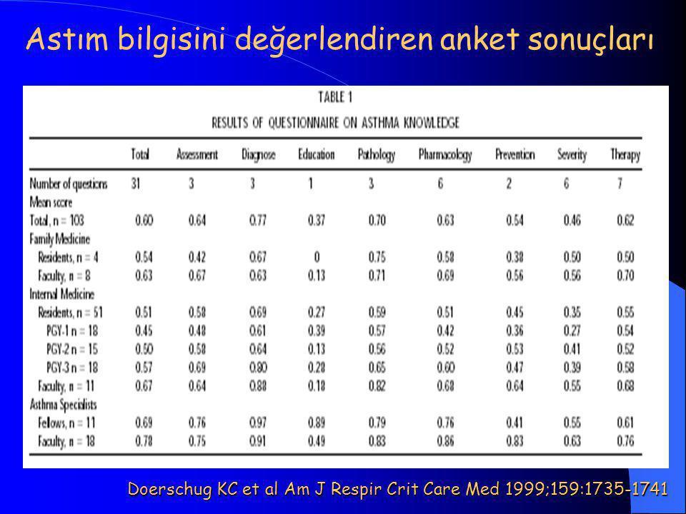 Astım bilgisini değerlendiren anket sonuçları Doerschug KC et al Am J Respir Crit Care Med 1999;159:1735-1741
