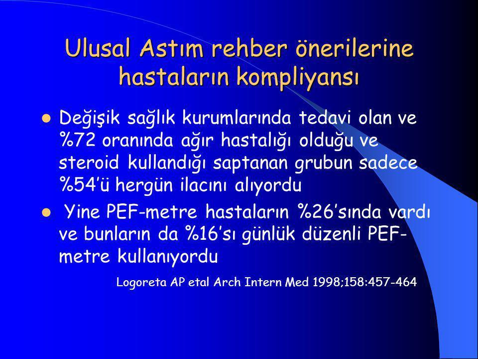 Ulusal Astım rehber önerilerine hastaların kompliyansı  Değişik sağlık kurumlarında tedavi olan ve %72 oranında ağır hastalığı olduğu ve steroid kullandığı saptanan grubun sadece %54'ü hergün ilacını alıyordu  Yine PEF-metre hastaların %26'sında vardı ve bunların da %16'sı günlük düzenli PEF- metre kullanıyordu Logoreta AP etal Arch Intern Med 1998;158:457-464