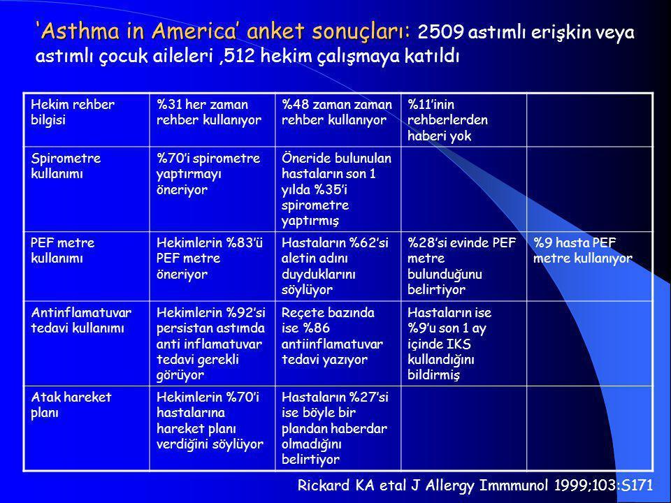 Hekim rehber bilgisi %31 her zaman rehber kullanıyor %48 zaman zaman rehber kullanıyor %11'inin rehberlerden haberi yok Spirometre kullanımı %70'i spi