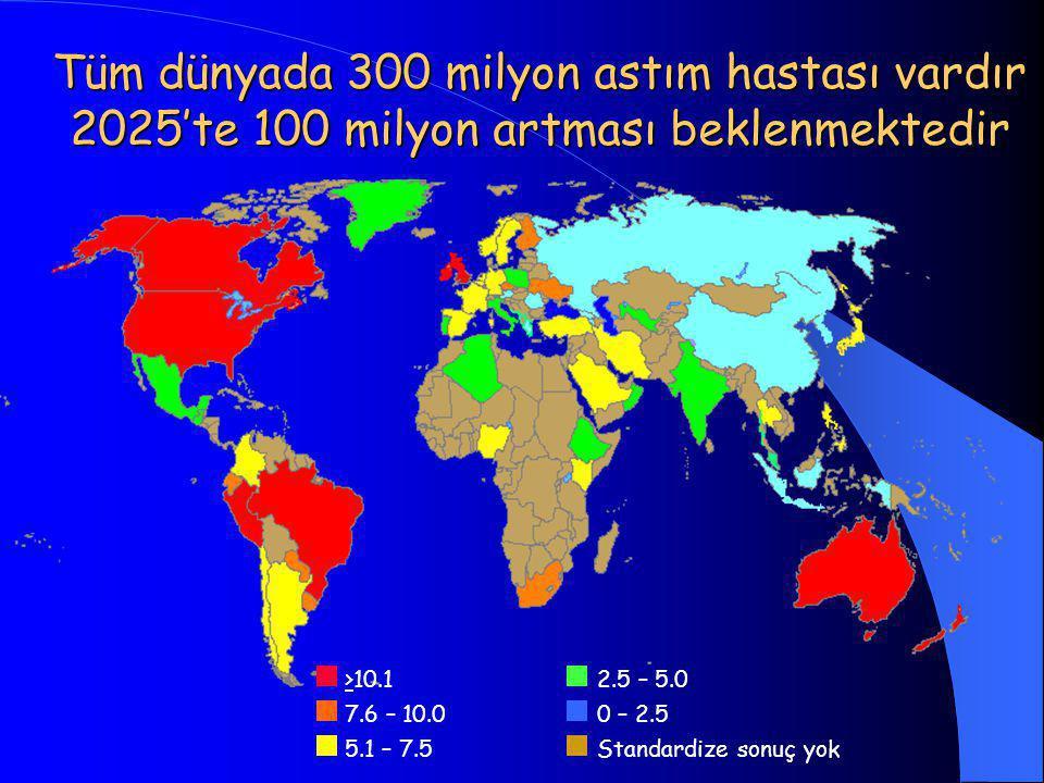 Tüm dünyada 300 milyon astım hastası vardır 2025'te 100 milyon artması beklenmektedir 2.5 – 5.0 0 – 2.5 Standardize sonuç yok >10.1 7.6 – 10.0 5.1 – 7