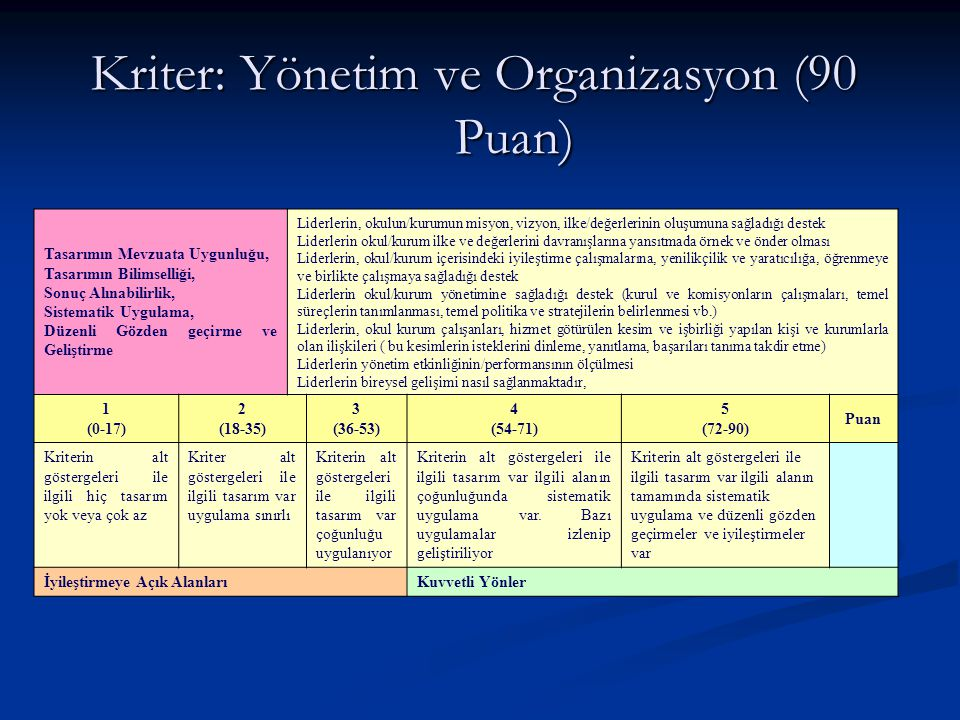 Kriter: Yönetim ve Organizasyon (90 Puan) Tasarımın Mevzuata Uygunluğu, Tasarımın Bilimselliği, Sonuç Alınabilirlik, Sistematik Uygulama, Düzenli Gözd