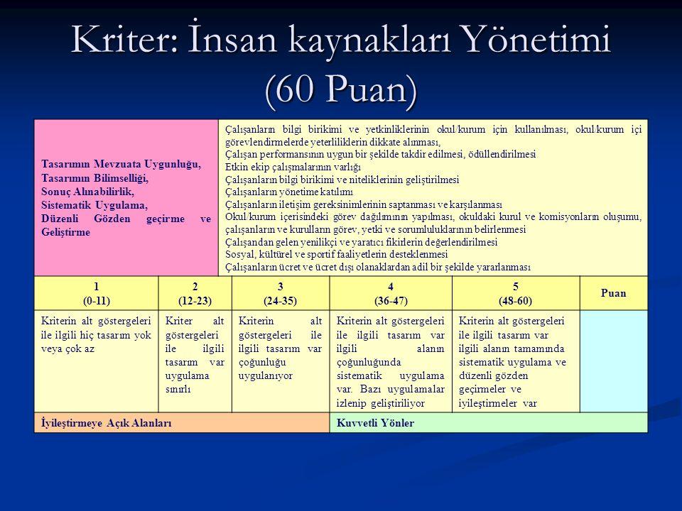 Kriter: Maddi Kaynakların ve Bilgi Birikiminin Yönetimi (40 Puan) Tasarımın Mevzuata Uygunluğu, Tasarımın Bilimselliği, Sonuç Alınabilirlik, Sistematik Uygulama, Düzenli Gözden geçirme ve Geliştirme Okulun/kurumun kaynaklarının belirlenen politika ve stratejiyi destekleyecek şekilde kullanılması Bina, donanım ve malzemelerin amacına uygun kullanımı Her türlü malzemenin bakım, onarım ve temizliğinin sağlanması Teknolojik gelişmelerin takip edilmesi ve okul/kuruma taşınması Teknoloji ve bilgi birikiminden azami ölçüde yararlanma Okul/kurum bütçesinin yapılması Okul/kurum içinde ve dışındaki kullanıcıların uygun bilgiye ulaşmasının sağlanması 1 (0-7) 2 (8-15) 3 (16-23) 4 (24-31) 5 (32-40) Puan Kriterin alt göstergeleri ile ilgili hiç tasarım yok veya çok az Kriter alt göstergeleri ile ilgili tasarım var uygulama sınırlı Kriterin alt göstergeleri ile ilgili tasarım var çoğunluğu uygulanıyor Kriterin alt göstergeleri ile ilgili tasarım var ilgili alanın çoğunluğunda sistematik uygulama var.