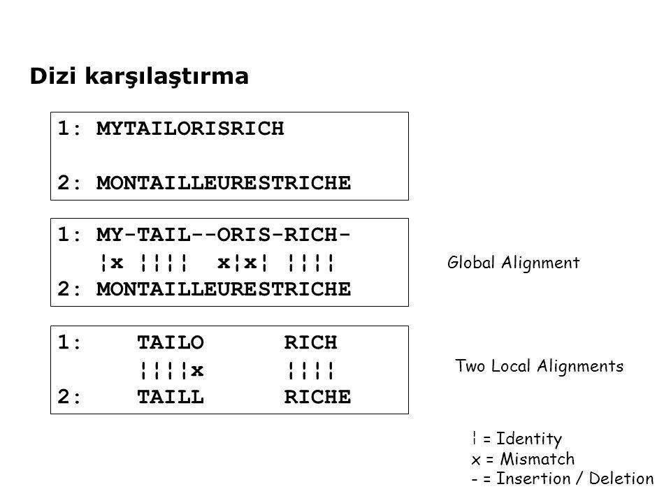 Dizi karşılaştırma 1: MYTAILORISRICH 2: MONTAILLEURESTRICHE 1: MY-TAIL--ORIS-RICH- ¦x ¦¦¦¦ x¦x¦ ¦¦¦¦ 2: MONTAILLEURESTRICHE ¦ = Identity x = Mismatch