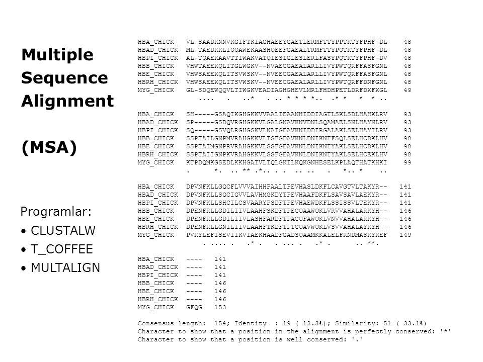 HBA_CHICK VL-SAADKNNVKGIFTKIAGHAEEYGAETLERMFTTYPPTKTYFPHF-DL 48 HBAD_CHICK ML-TAEDKKLIQQAWEKAASHQEEFGAEALTRMFTTYPQTKTYFPHF-DL 48 HBPI_CHICK AL-TQAEKAA