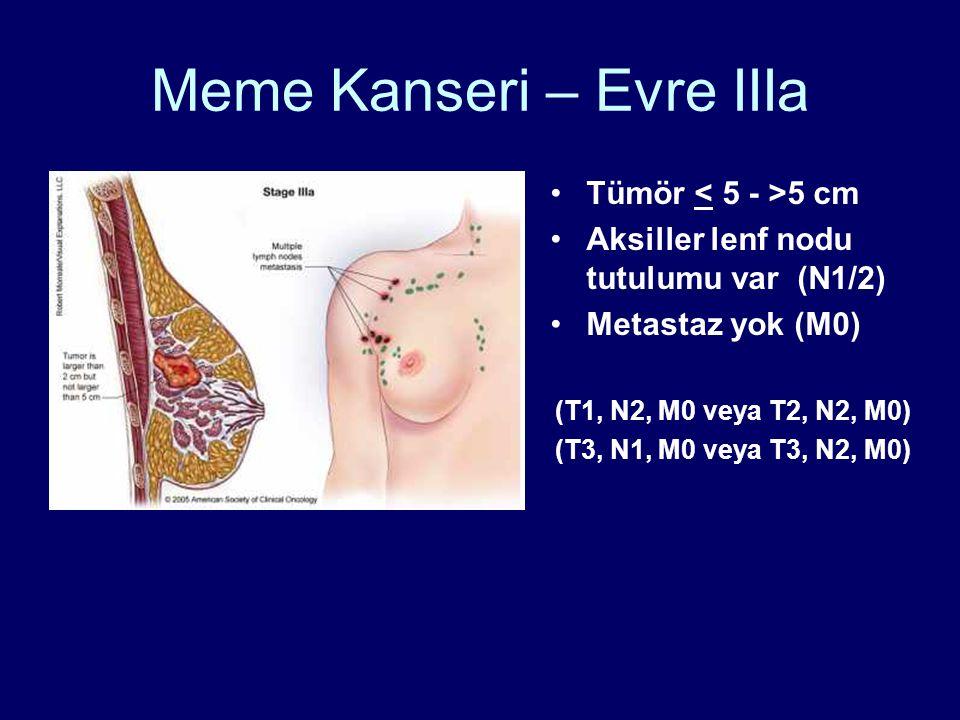 Meme Kanseri – Evre IIIa •Tümör 5 cm •Aksiller lenf nodu tutulumu var (N1/2) •Metastaz yok (M0) (T1, N2, M0 veya T2, N2, M0) (T3, N1, M0 veya T3, N2, M0)