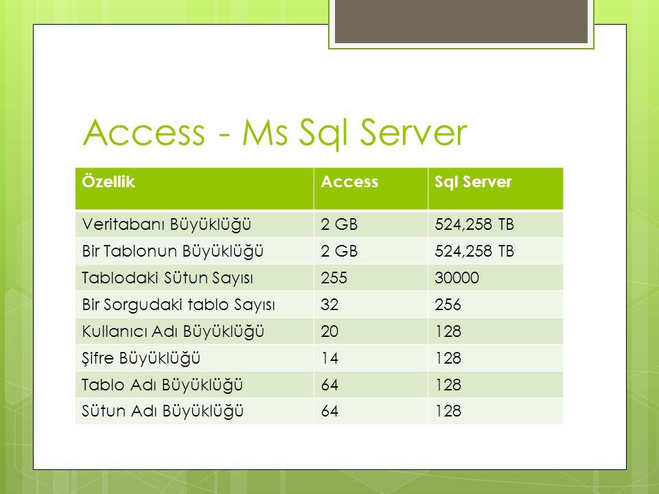 Access - Ms Sql Server ÖzellikAccessSql Server Veritabanı Büyüklüğü2 GB524,258 TB Bir Tablonun Büyüklüğü2 GB 524,258 TB Tablodaki Sütun Sayısı25530000 Bir Sorgudaki tablo Sayısı32256 Kullanıcı Adı Büyüklüğü20128 Şifre Büyüklüğü14128 Tablo Adı Büyüklüğü64128 Sütun Adı Büyüklüğü64128