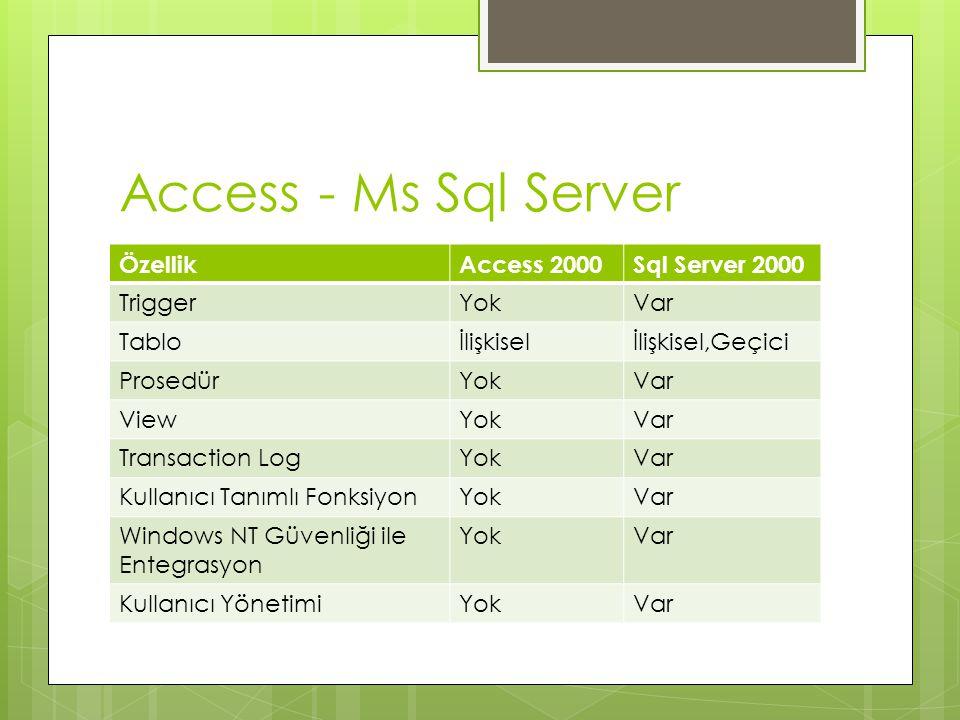 Access - Ms Sql Server TürAccessMs Sql Server MetintextVarchar,nvarchar SayıNumberSmallint,int,bigint,float,real Tarih SaatDate/TimeDatetime Bool değerYes/NoBit