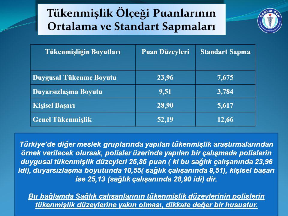 Tükenmişlik Ölçeği Puanlarının Ortalama ve Standart Sapmaları Türkiye'de diğer meslek gruplarında yapılan tükenmişlik araştırmalarından örnek verilecek olursak, polisler üzerinde yapılan bir çalışmada polislerin duygusal tükenmişlik düzeyleri 25,85 puan ( ki bu sağlık çalışanında 23,96 idi), duyarsızlaşma boyutunda 10,55( sağlık çalışanında 9,51), kişisel başarı ise 25,13 (sağlık çalışanında 28,90 idi) dir.