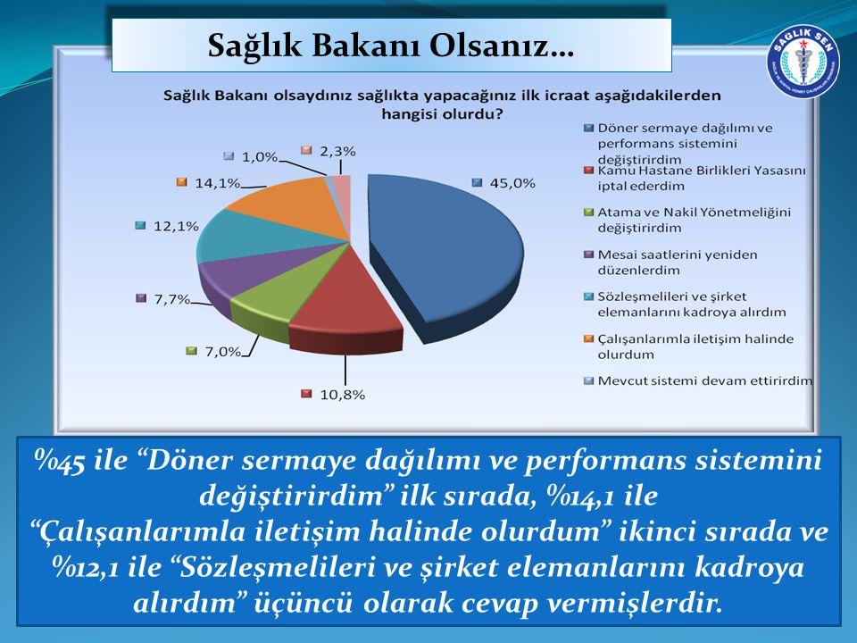 Sağlık Bakanı Olsanız… %45 ile Döner sermaye dağılımı ve performans sistemini değiştirirdim ilk sırada, %14,1 ile Çalışanlarımla iletişim halinde olurdum ikinci sırada ve %12,1 ile Sözleşmelileri ve şirket elemanlarını kadroya alırdım üçüncü olarak cevap vermişlerdir.