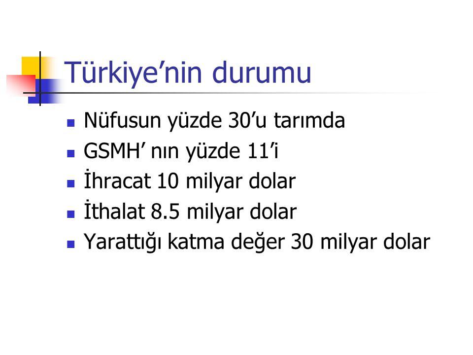 Türkiye'nin durumu  Nüfusun yüzde 30'u tarımda  GSMH' nın yüzde 11'i  İhracat 10 milyar dolar  İthalat 8.5 milyar dolar  Yarattığı katma değer 30