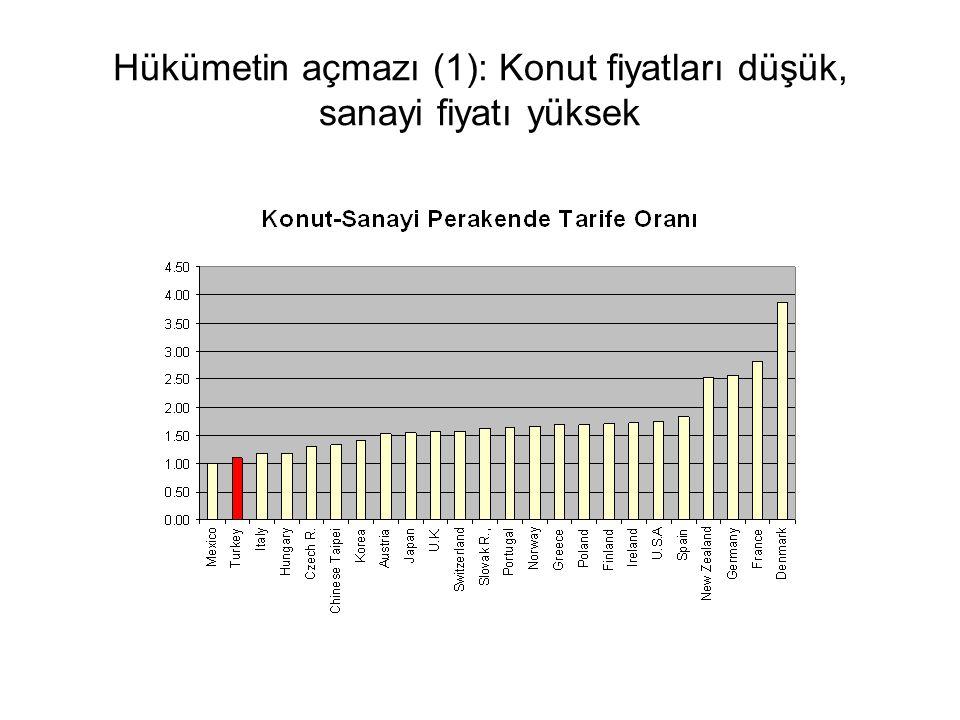 Hükümetin açmazı (1): Konut fiyatları düşük, sanayi fiyatı yüksek
