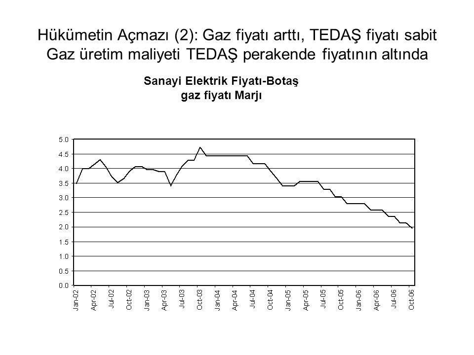 Hükümetin Açmazı (2): Gaz fiyatı arttı, TEDAŞ fiyatı sabit Gaz üretim maliyeti TEDAŞ perakende fiyatının altında Sanayi Elektrik Fiyatı-Botaş gaz fiyatı Marjı