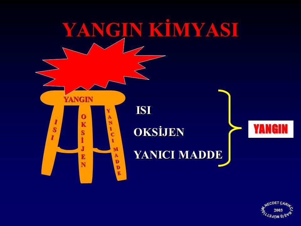 YANGIN ISIISIISIISI OKSİJENOKSİJENOKSİJENOKSİJEN YANICIYANICIMADDEMADDEYANICIYANICIMADDEMADDE ISI ISI OKSİJEN YANICI MADDE YANGIN KİMYASI YANGIN 2003