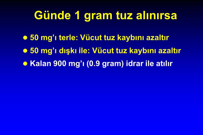 Günde 1 gram tuz alınırsa l 50 mg'ı terle: Vücut tuz kaybını azaltır l 50 mg'ı dışkı ile: Vücut tuz kaybını azaltır l Kalan 900 mg'ı (0.9 gram) idrar ile atılır