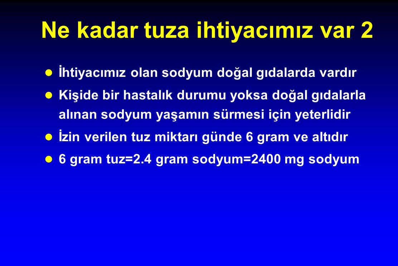 Ne kadar tuza ihtiyacımız var 2 l İhtiyacımız olan sodyum doğal gıdalarda vardır l Kişide bir hastalık durumu yoksa doğal gıdalarla alınan sodyum yaşamın sürmesi için yeterlidir l İzin verilen tuz miktarı günde 6 gram ve altıdır l 6 gram tuz=2.4 gram sodyum=2400 mg sodyum