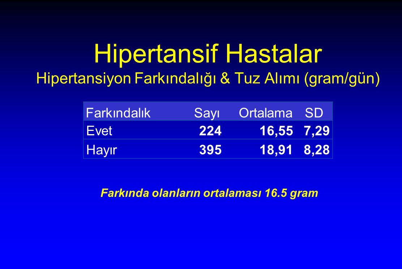 Hipertansif Hastalar Hipertansiyon Farkındalığı & Tuz Alımı (gram/gün) Farkındalık Sayı OrtalamaSD Evet22416,557,29 Hayır 39518,918,28 Farkında olanların ortalaması 16.5 gram