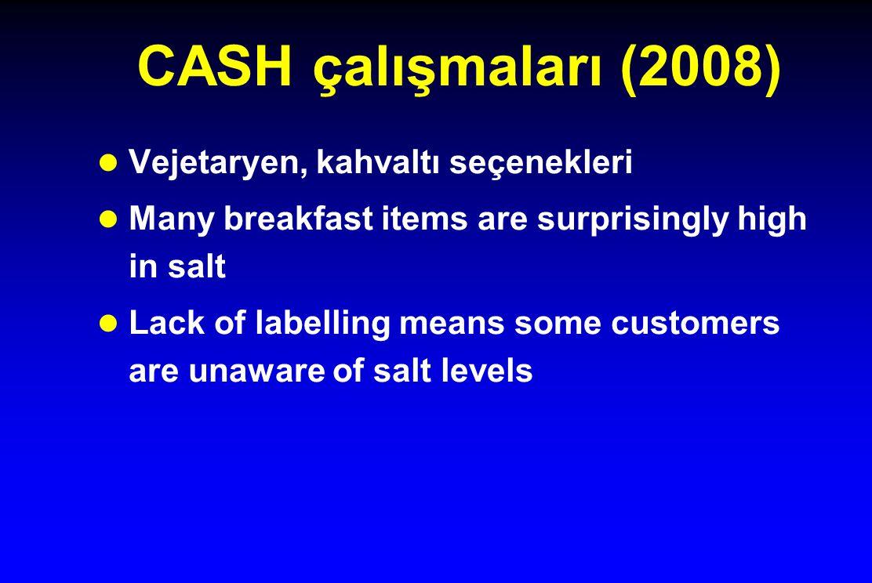 CASH çalışmaları (2008) l Vejetaryen, kahvaltı seçenekleri l Many breakfast items are surprisingly high in salt l Lack of labelling means some customers are unaware of salt levels