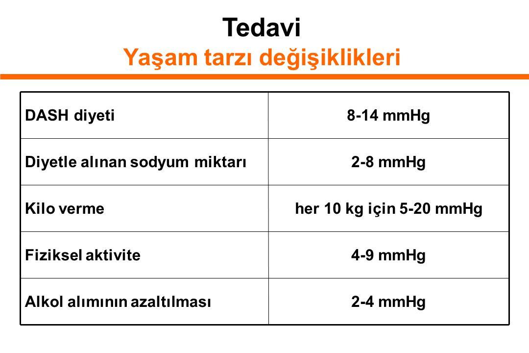 Tedavi Yaşam tarzı değişiklikleri 2-4 mmHgAlkol alımının azaltılması 4-9 mmHgFiziksel aktivite her 10 kg için 5-20 mmHgKilo verme 2-8 mmHgDiyetle alınan sodyum miktarı 8-14 mmHgDASH diyeti